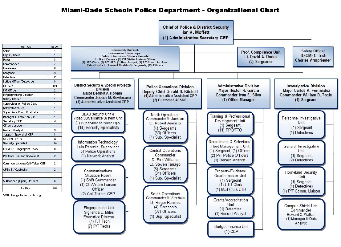m-dspd-organizational-chart-08-06-2015